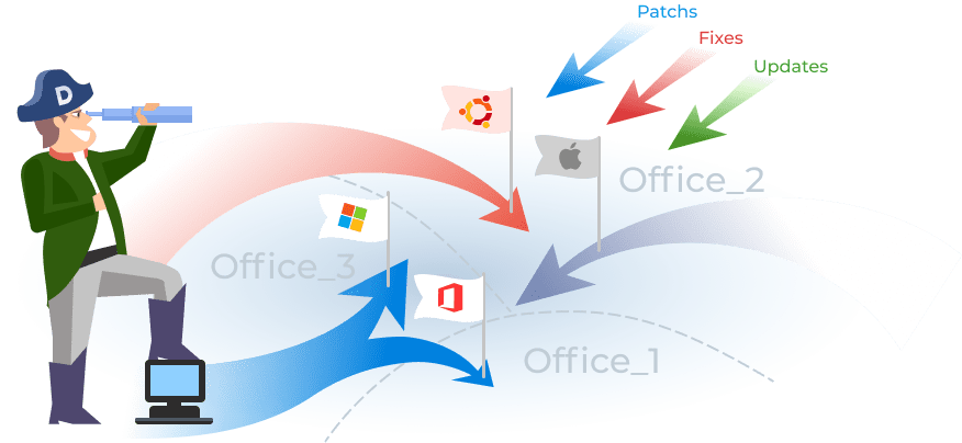 Image illustrated the benift: Mahage Software Asset accross the company