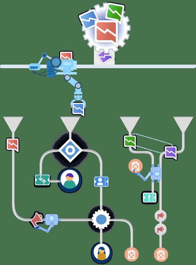 Problem Management automation
