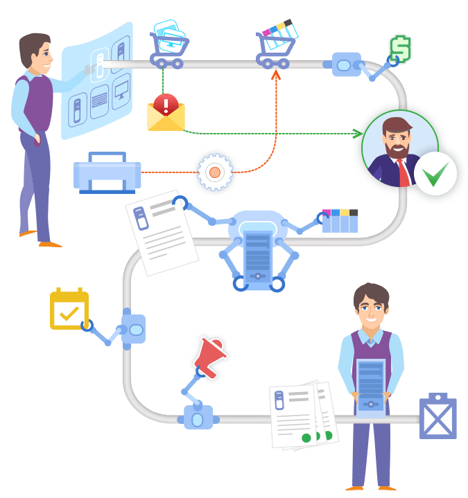 Purchase Order Management workflow routing