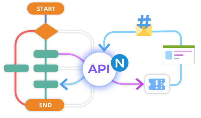 Apps pictograms connected to the workflow diagram via circle in the center that represents the REST API